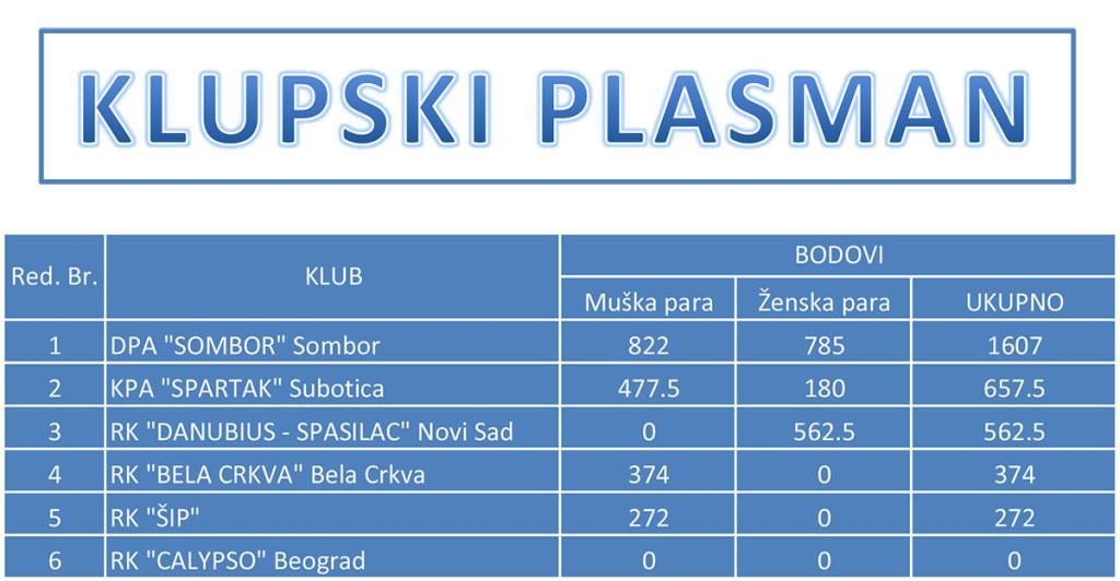 podvodne vestine 2015 klupski plasman-1